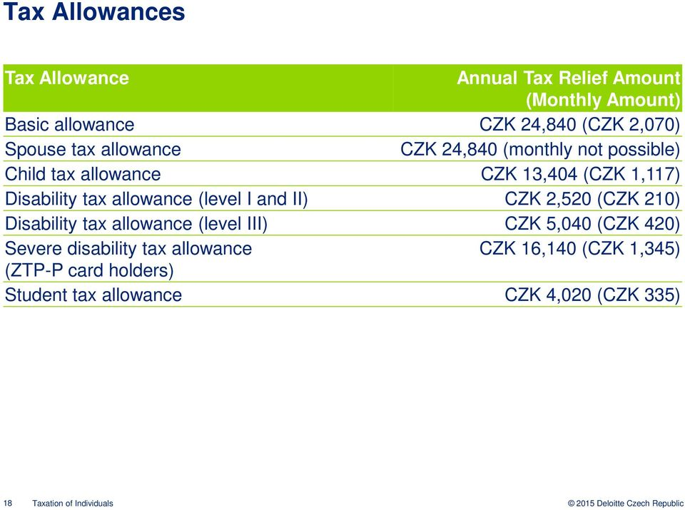 (level I and II) CZK 2,520 (CZK 210) Disability tax allowance (level III) CZK 5,040 (CZK 420) Severe disability tax