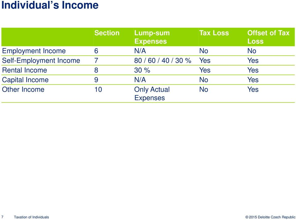 40 / 30 % Yes Yes Rental Income 8 30 % Yes Yes Capital Income 9 N/A No