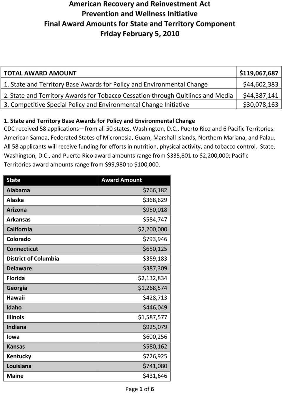 Competitive Special Policy and Environmental Change Initiative $30,078,163 1.