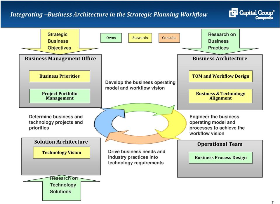 Technology Alignment Determine business and technology projects and priorities Solution Architecture Technology Vision Drive business needs and industry practices into
