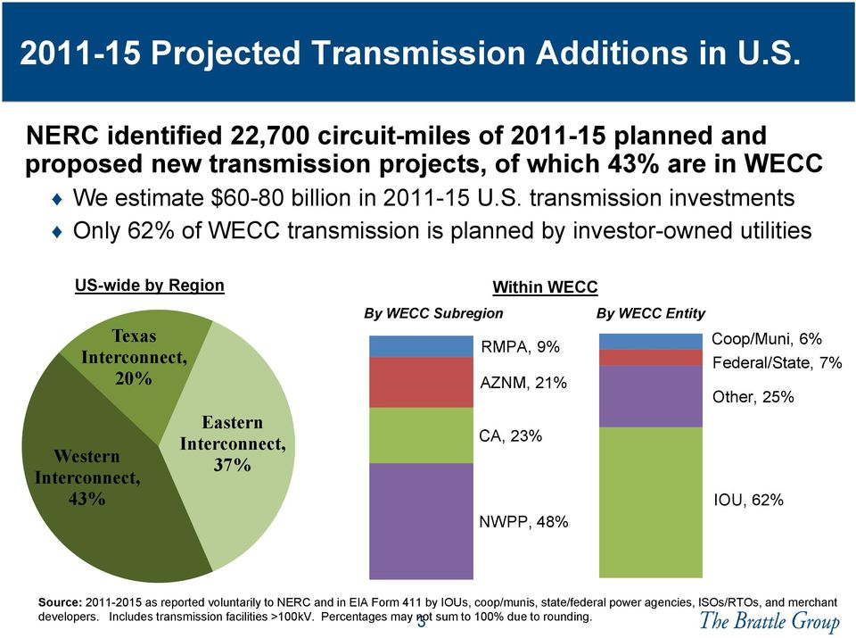 transmission investments Only 62% of WECC transmission is planned by investor-owned utilities US-wide by Region Texas Interconnect, 20% Western Interconnect, 43% Eastern Interconnect, 37% Within