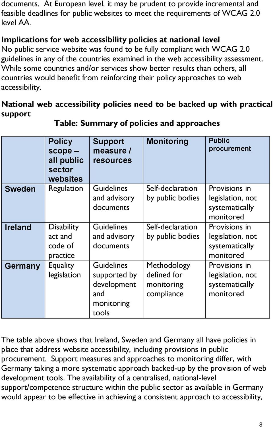 0 guidelines in any of the countries examined in the web accessibility assessment.