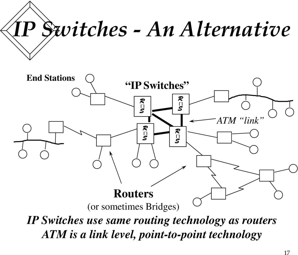 same routing technology as routers ATM is