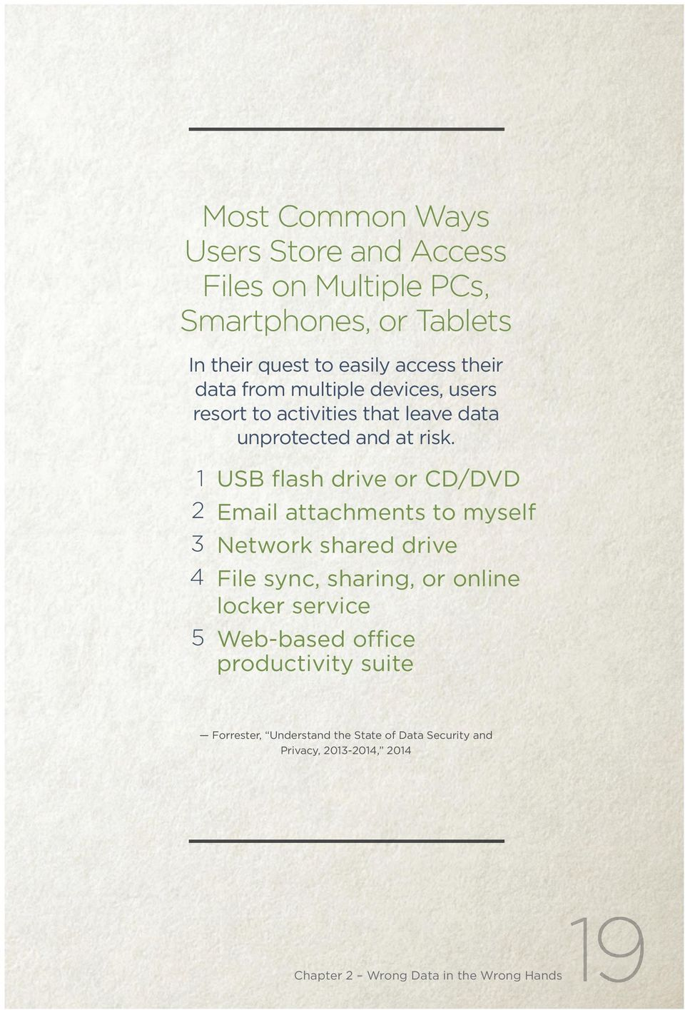 1 USB flash drive or CD/DVD 2 Email attachments to myself 3 Network shared drive 4 File sync, sharing, or online locker
