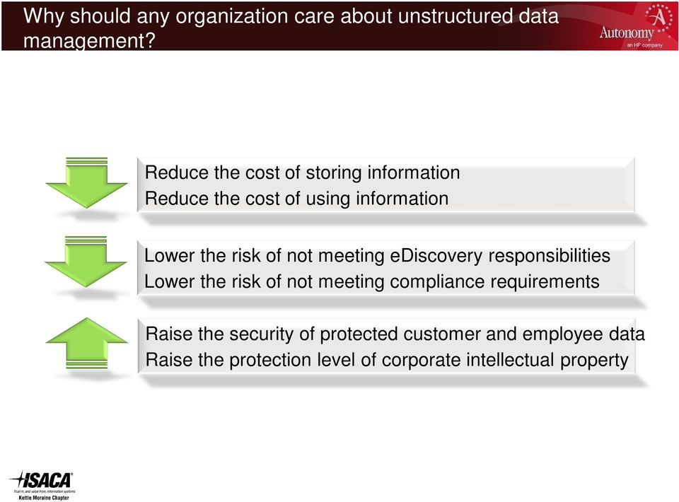not meeting ediscovery responsibilities Lower the risk of not meeting compliance requirements