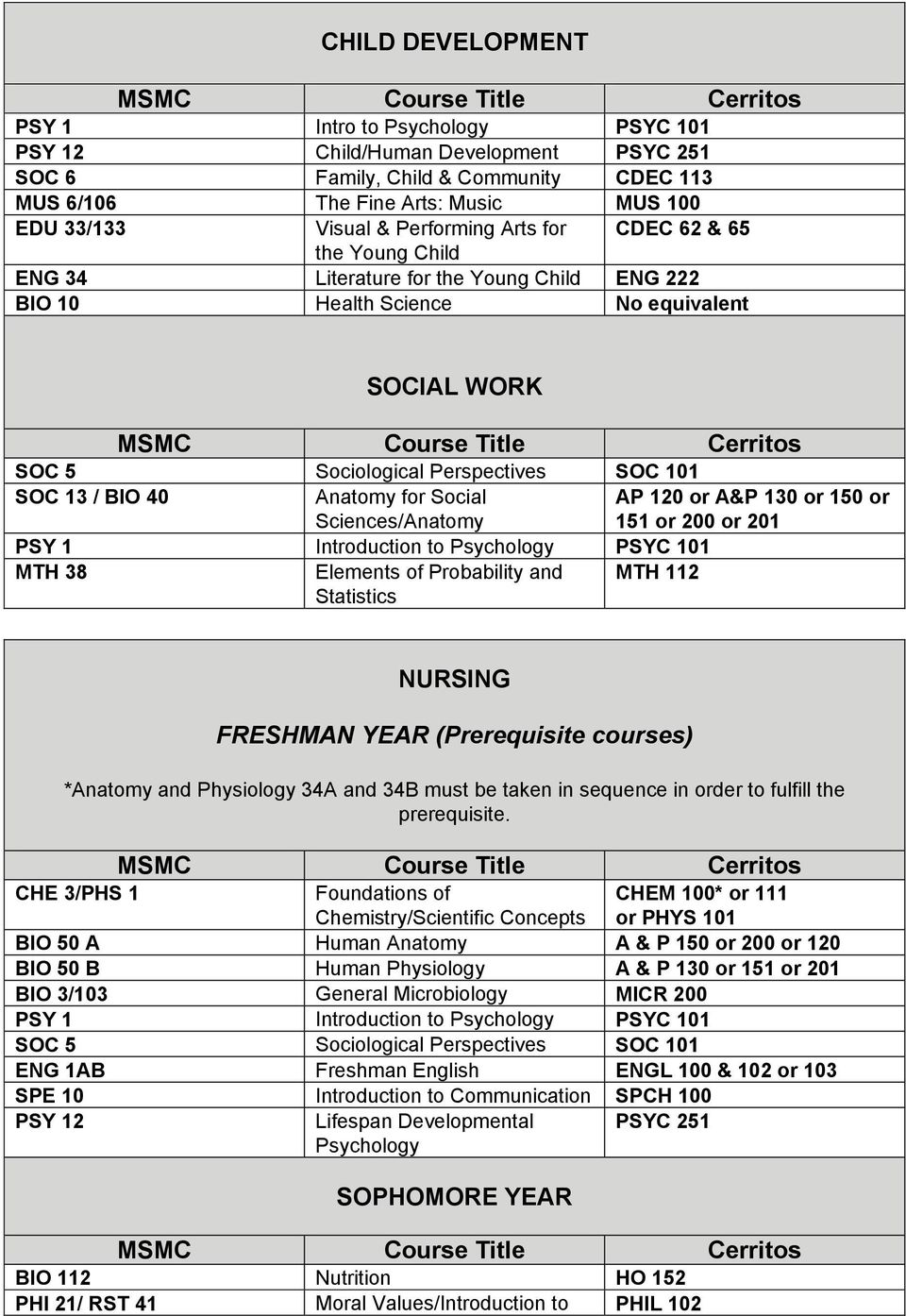 Anatomy for Social Sciences/Anatomy AP 120 or A&P 130 or 150 or 151 or 200 or 201 PSY 1 Introduction to Psychology PSYC 101 MTH 38 Elements of Probability and Statistics MTH 112 NURSING FRESHMAN YEAR