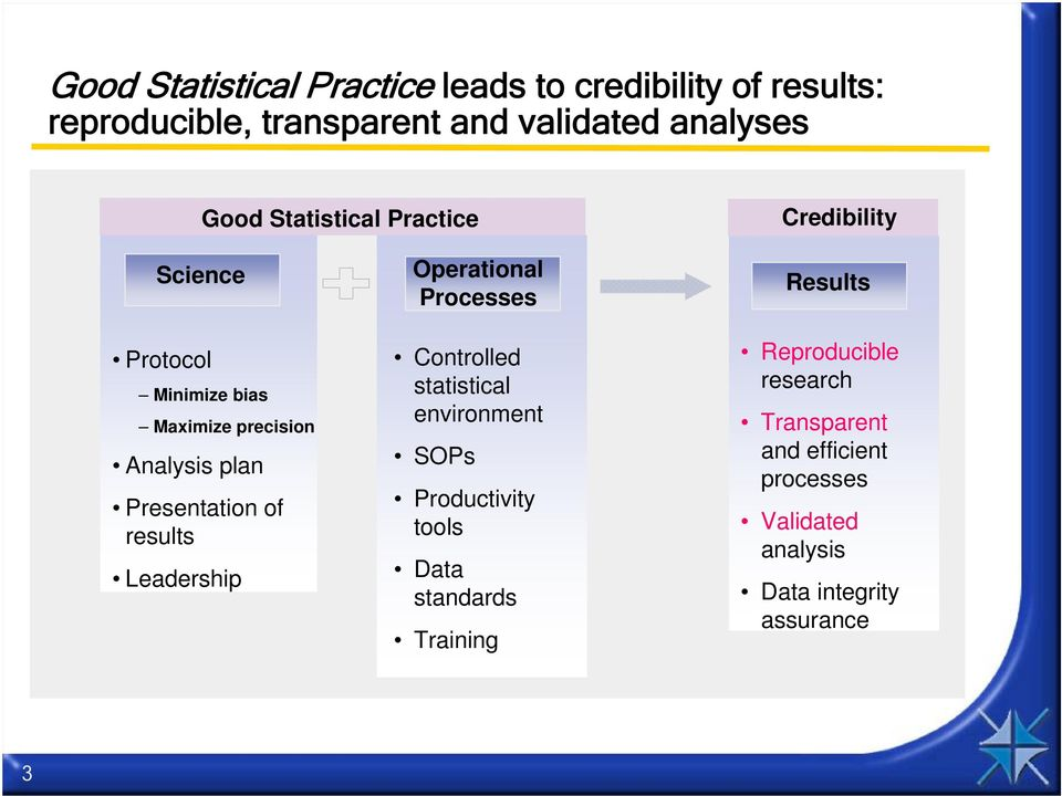 results Leadership Operational Processes Controlled statistical environment SOPs Productivity tools Data standards