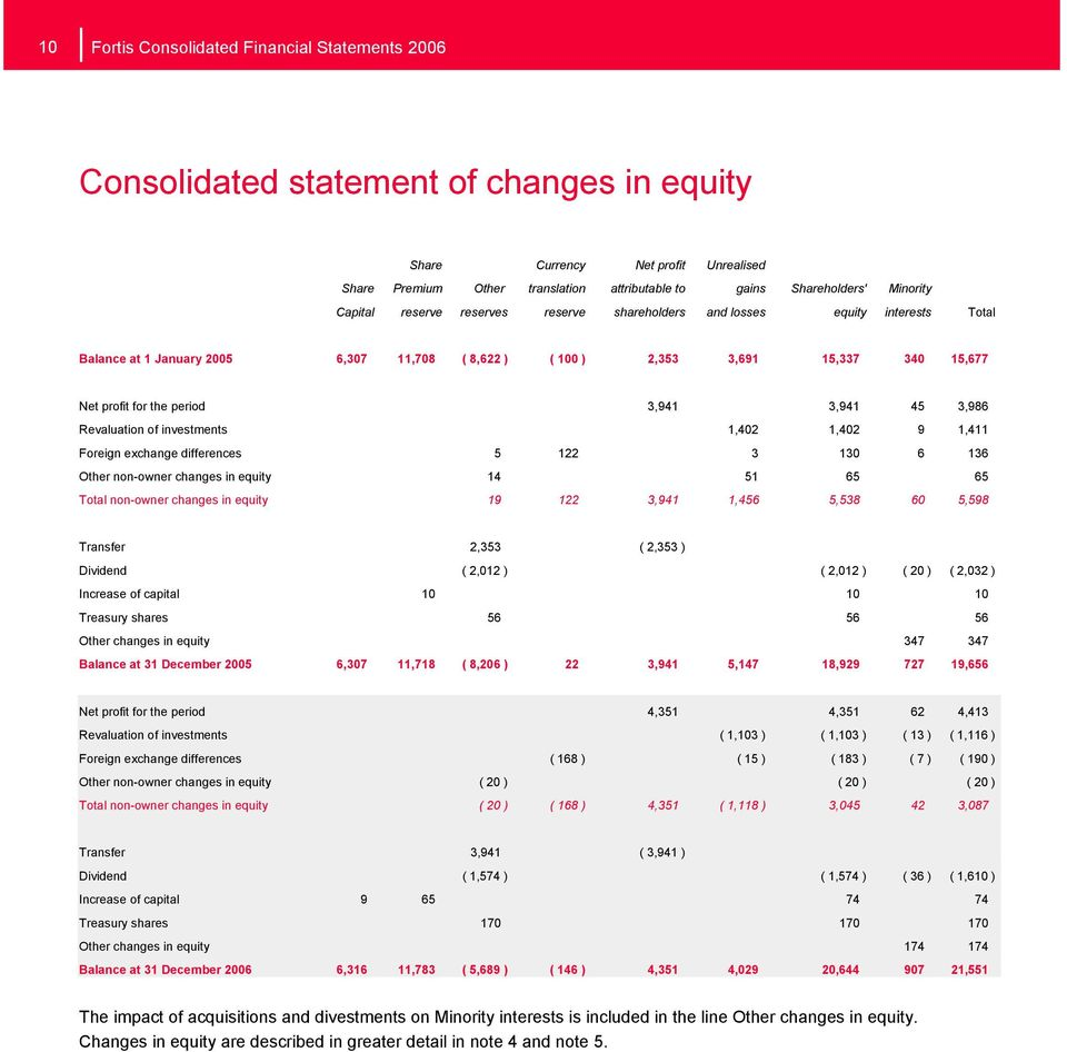 period 3,941 3,941 45 3,986 Revaluation of investments 1,402 1,402 9 1,411 Foreign exchange differences 5 122 3 130 6 136 Other non-owner changes in equity 14 51 65 65 Total non-owner changes in