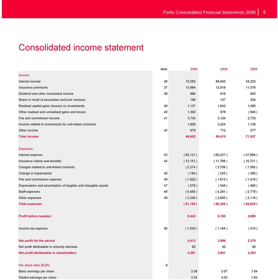 unrealised gains and losses 40 1,362 878 ( 940 ) Fee and commission income 41 3,734 3,124 2,733 Income related to investments for unit-linked contracts 1,929 3,224 1,129 Other income 42 679 712 577