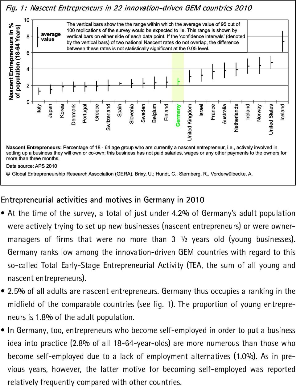 Germany ranks low among the innovation-driven GEM countries with regard to this so-called Total Early-Stage Entrepreneurial Activity (TEA, the sum of all young and nascent entrepreneurs). 2.