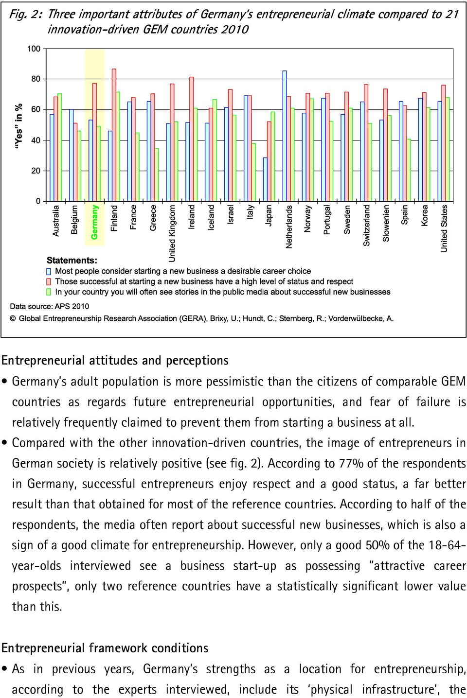 business at all. Compared with the other innovation-driven countries, the image of entrepreneurs in German society is relatively positive (see fig. 2).