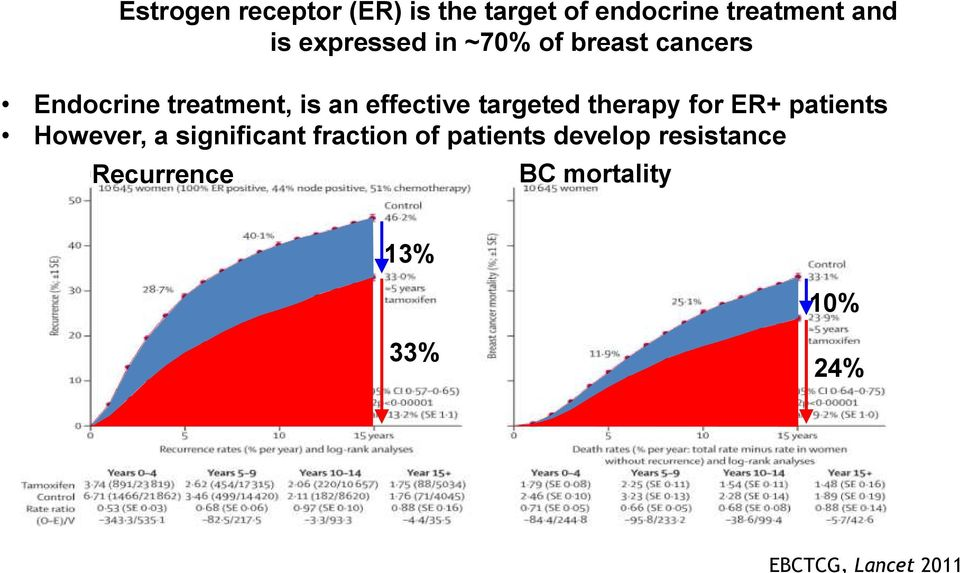 treatment, is an effective targeted therapy for ER+ patients However, a