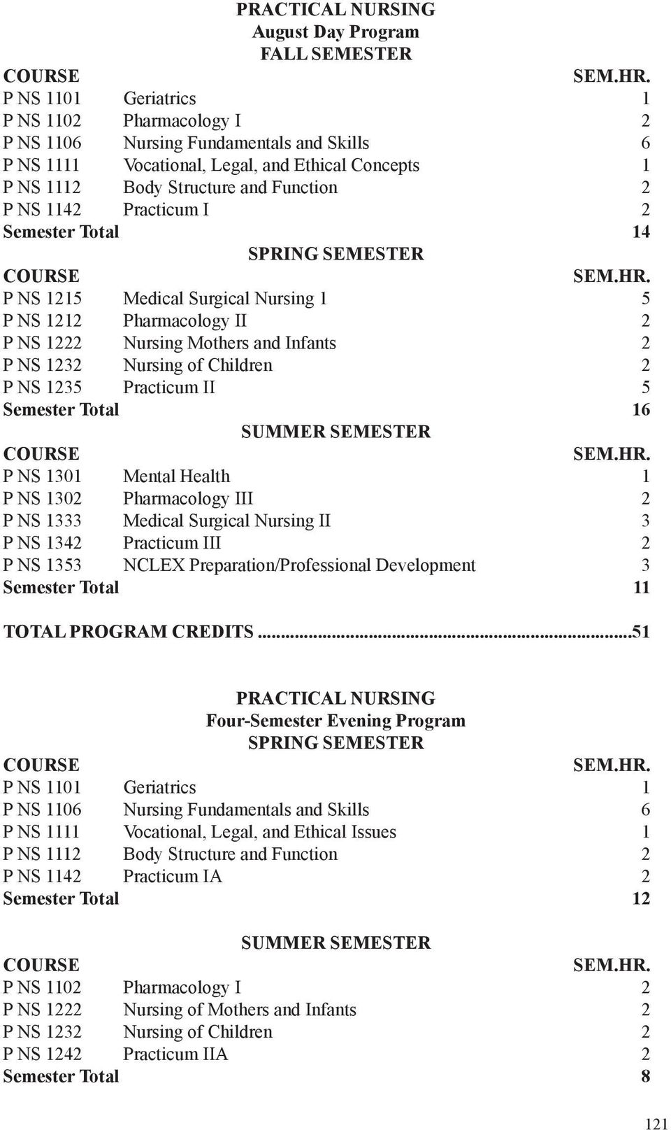 Nursing of Children 2 P NS 1235 Practicum II 5 Semester Total 16 SUMMER SEMESTER P NS 1301 Mental Health 1 P NS 1302 Pharmacology III 2 P NS 1333 Medical Surgical Nursing II 3 P NS 1342 Practicum III