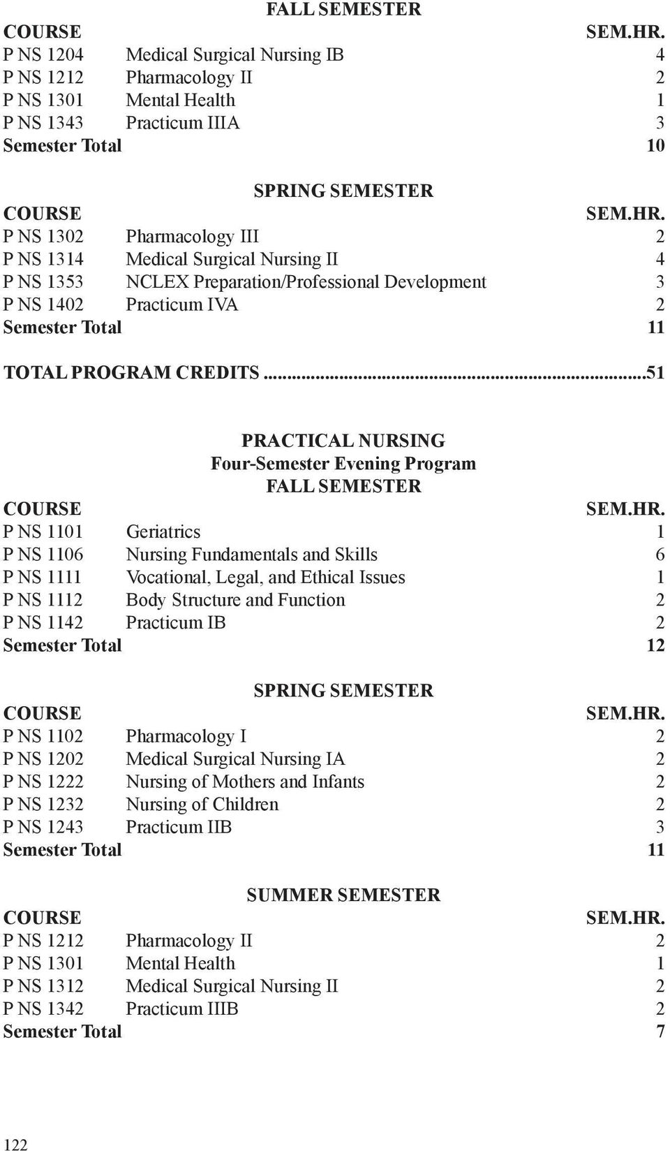 ..51 PRACTICAL NURSING Four-Semester Evening Program FALL SEMESTER P NS 1101 Geriatrics 1 P NS 1106 Nursing Fundamentals and Skills 6 P NS 1111 Vocational, Legal, and Ethical Issues 1 P NS 1112 Body