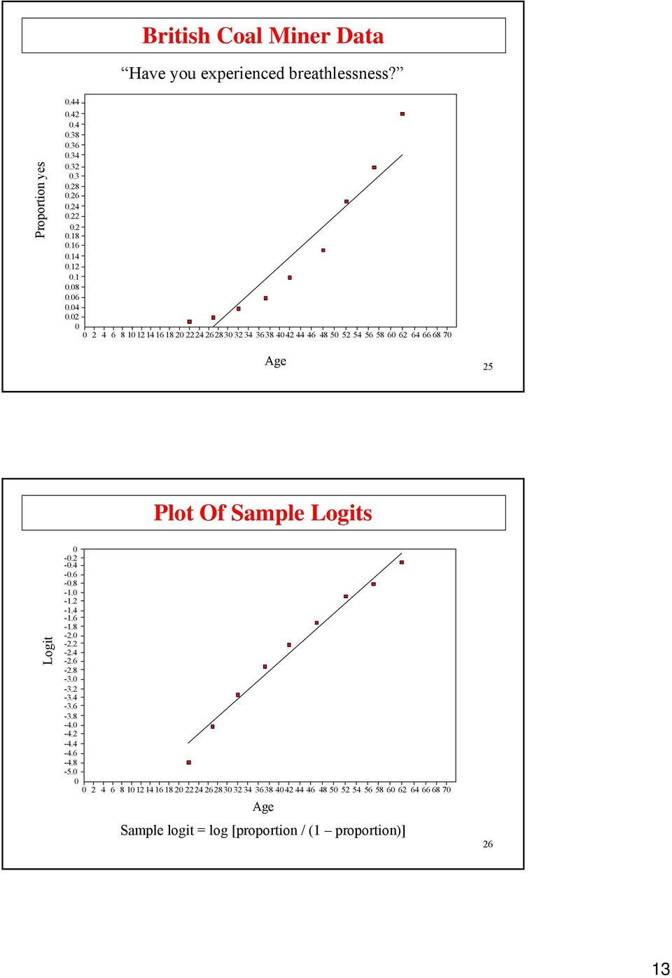 62 64 66 68 7 Age 25 Plot Of Sample Logits Logit -.2 -.4 -.6 -.8 -. -.2 -.4 -.6 -.8-2. -2.2-2.4-2.6-2.8-3. -3.2-3.4-3.