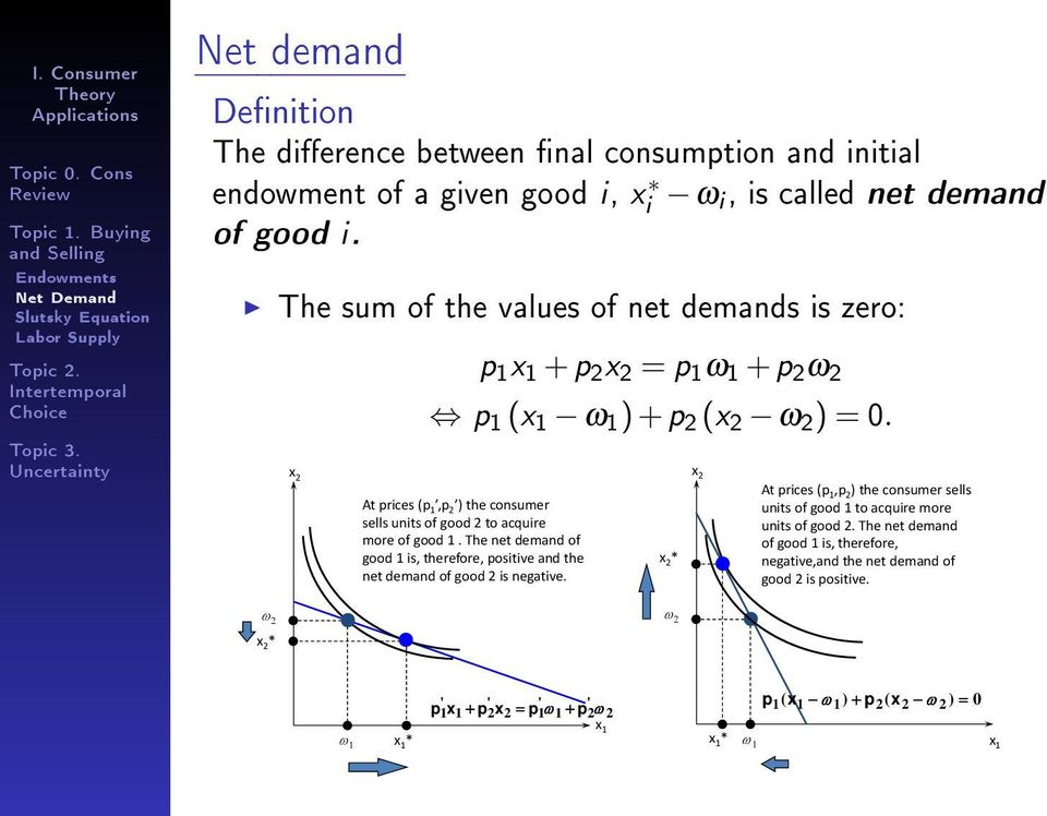 At prices (p 1,p 2 ) the consumer sells units of good 2 to acquire more of good 1. The net demand of good 1 is, therefore, positive and the net demand dof good 2 is negative.