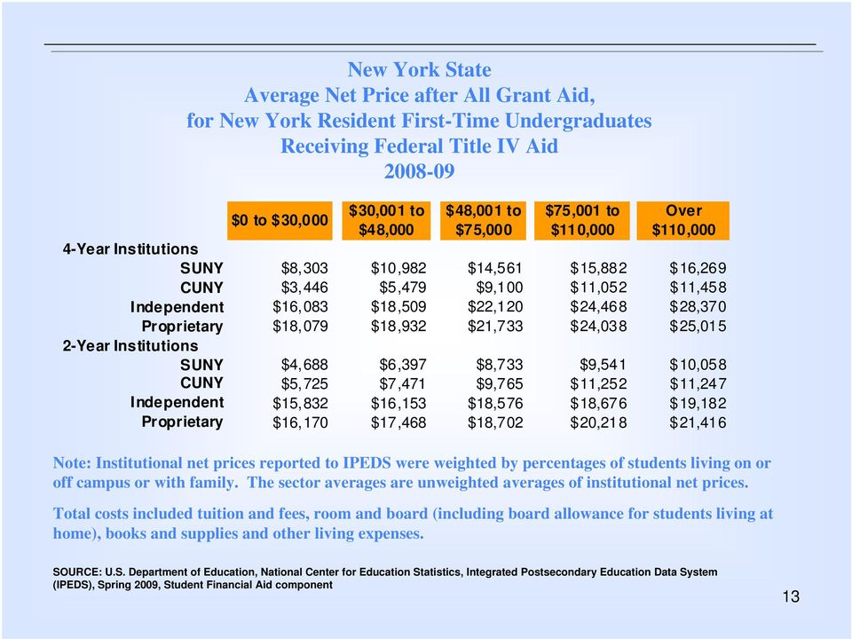 $18,932 $21,733 $24,038 $25,015 2-Year Institutions SUNY $4,688 $6,397 $8,733 $9,541 $10,058 CUNY $5,725 $7,471 $9,765 $11,252 $11,247 $15,832 $16,153 $18,576 $18,676 $19,182 Proprietary $16,170