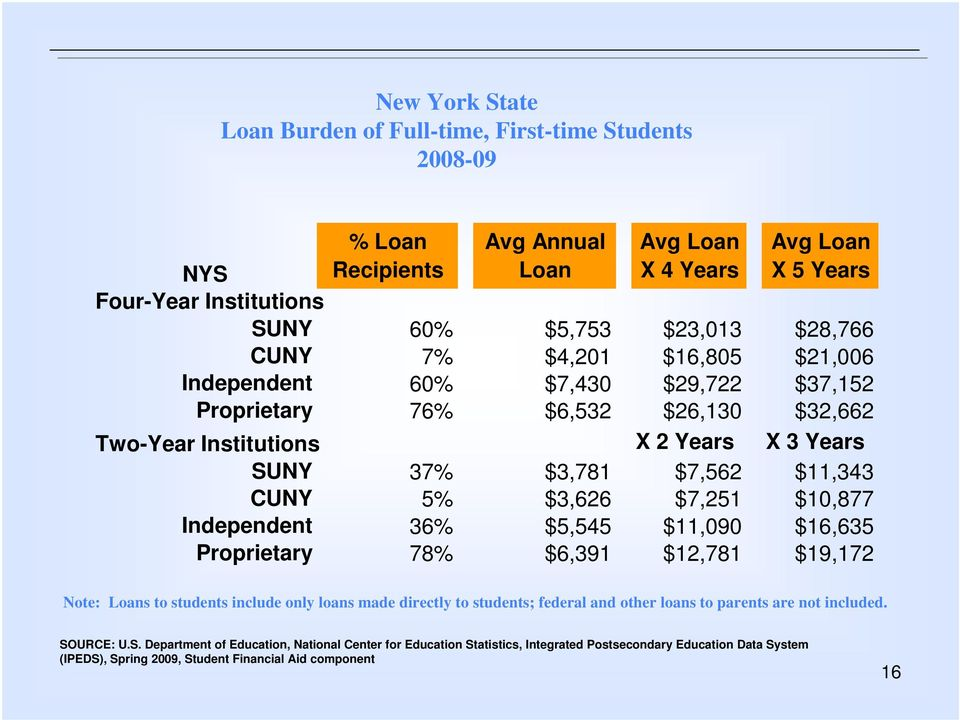 $7,251 $10,877 36% $5,545 $11,090 $16,635 Proprietary 78% $6,391 $12,781 $19,172 Note: Loans to students include only loans made directly to students; federal and other loans to parents are