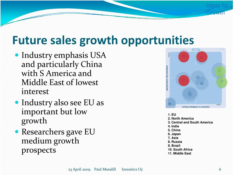 medium growth prospects 1. EU 2. North America 3. Central and South America 4. India 5. China 6.