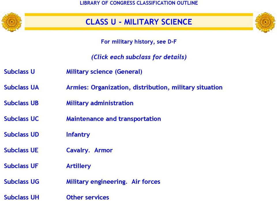 UG Subclass UH Military science (General) Armies: Organization, distribution, military situation Military