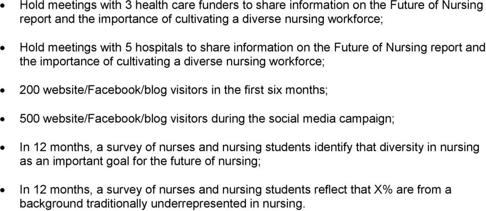 six months; 500 website/facebook/blog visitors during the social media campaign; In 12 months, a survey of nurses and nursing students identify that diversity in nursing as an