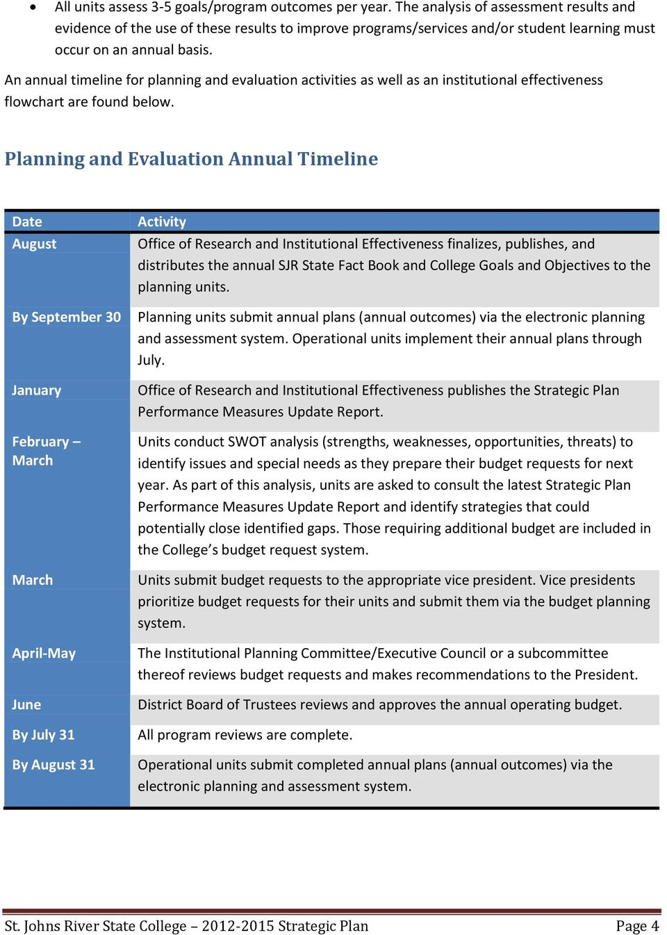An annual timeline for planning and evaluation activities as well as an institutional effectiveness flowchart are found below.