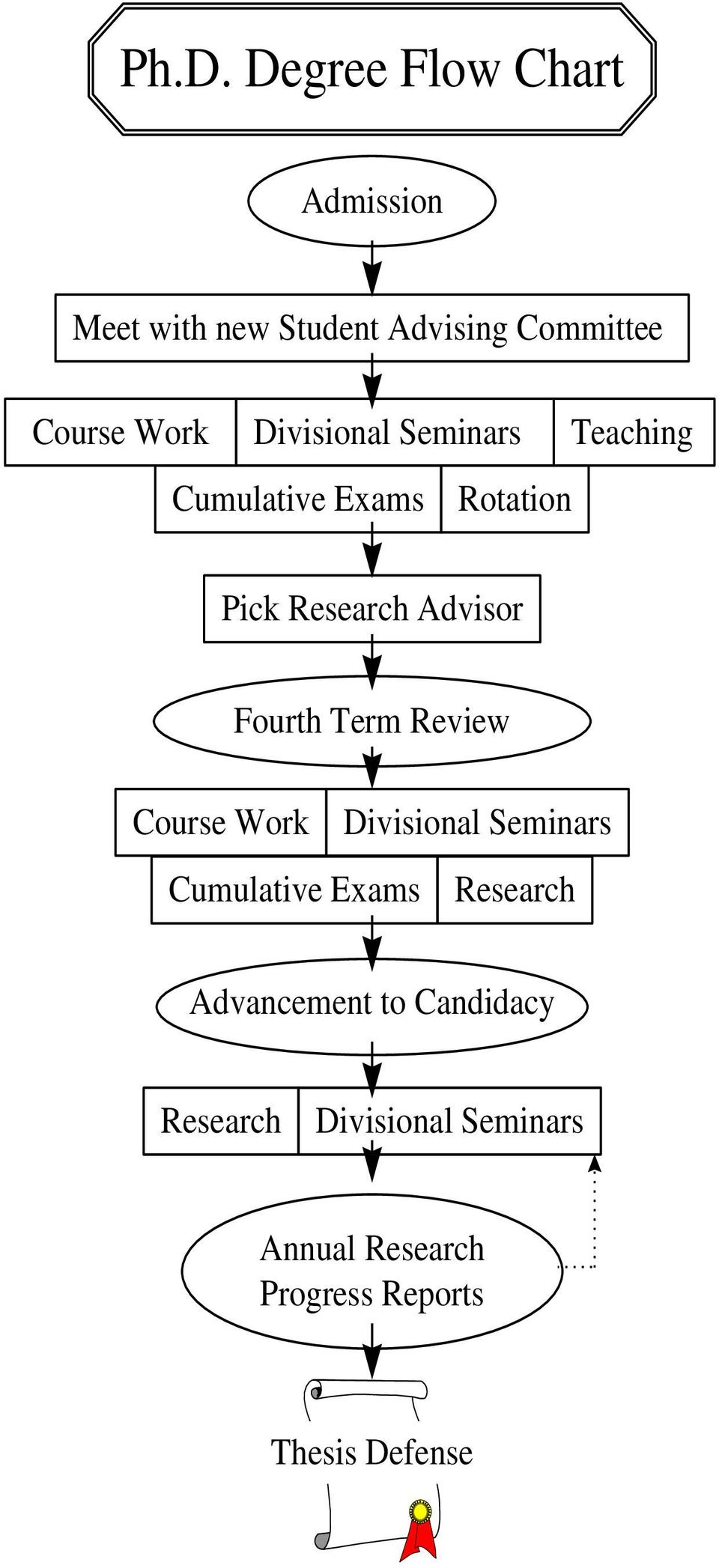 Fourth Term Review Course Work Divisional Seminars Cumulative Exams Research