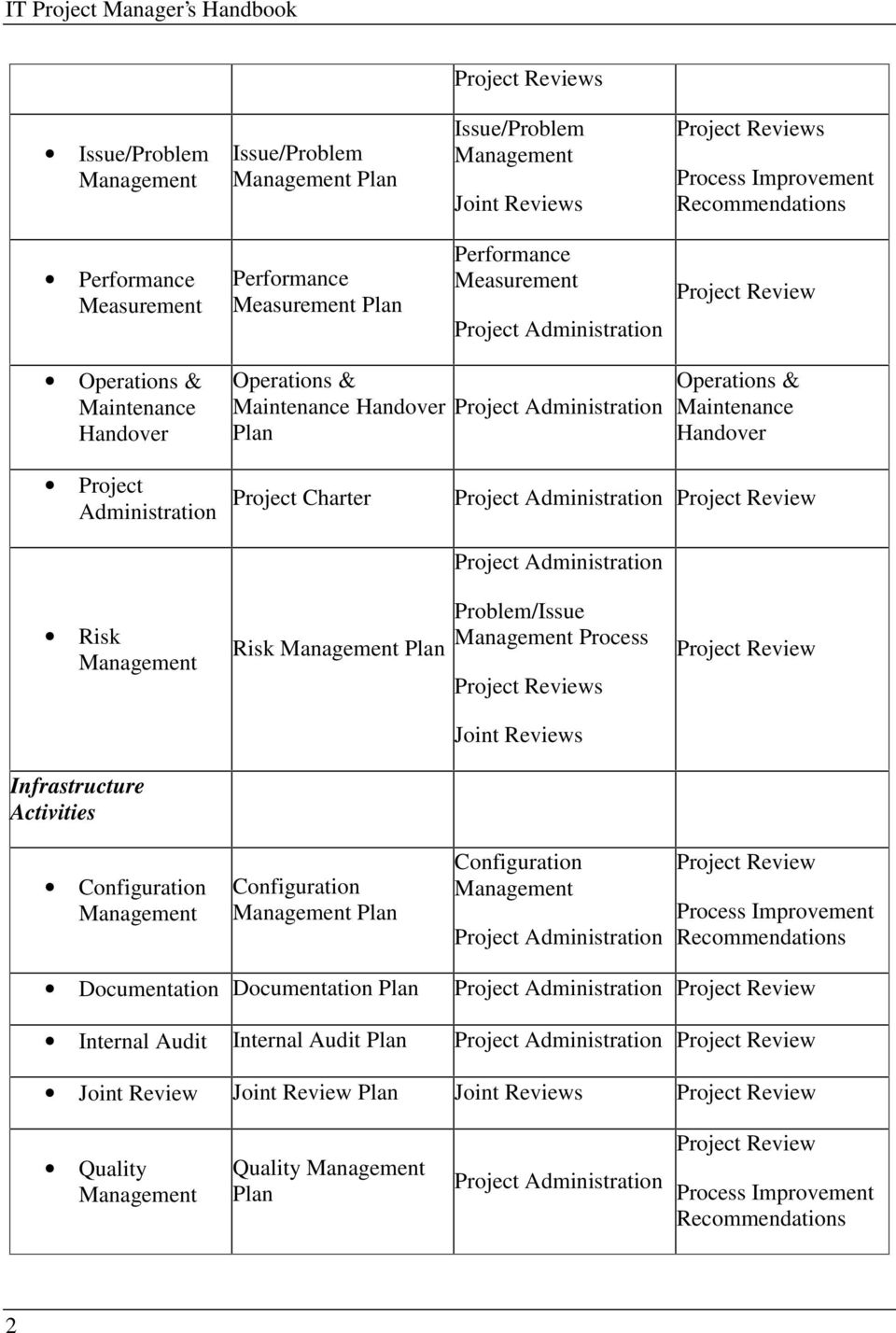 Handover Project Administration Project Charter Project Administration Project Review Project Administration Risk Management Infrastructure Activities Risk Management Plan Problem/Issue Management