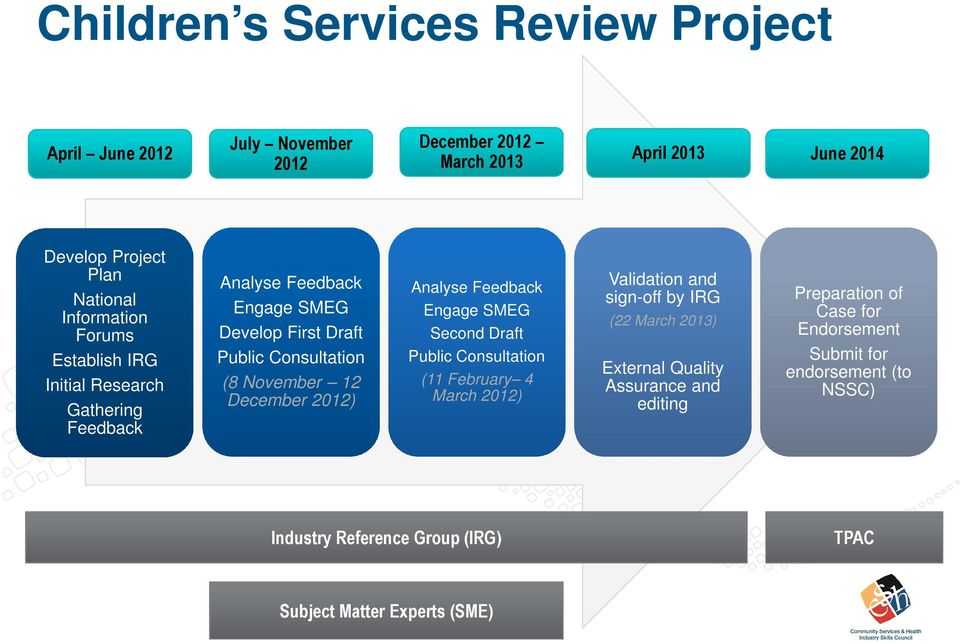 December 2012) Analyse Feedback Engage SMEG Second Draft Public Consultation (11 February 4 March 2012) Validation and sign-off by IRG (22 March 2013)