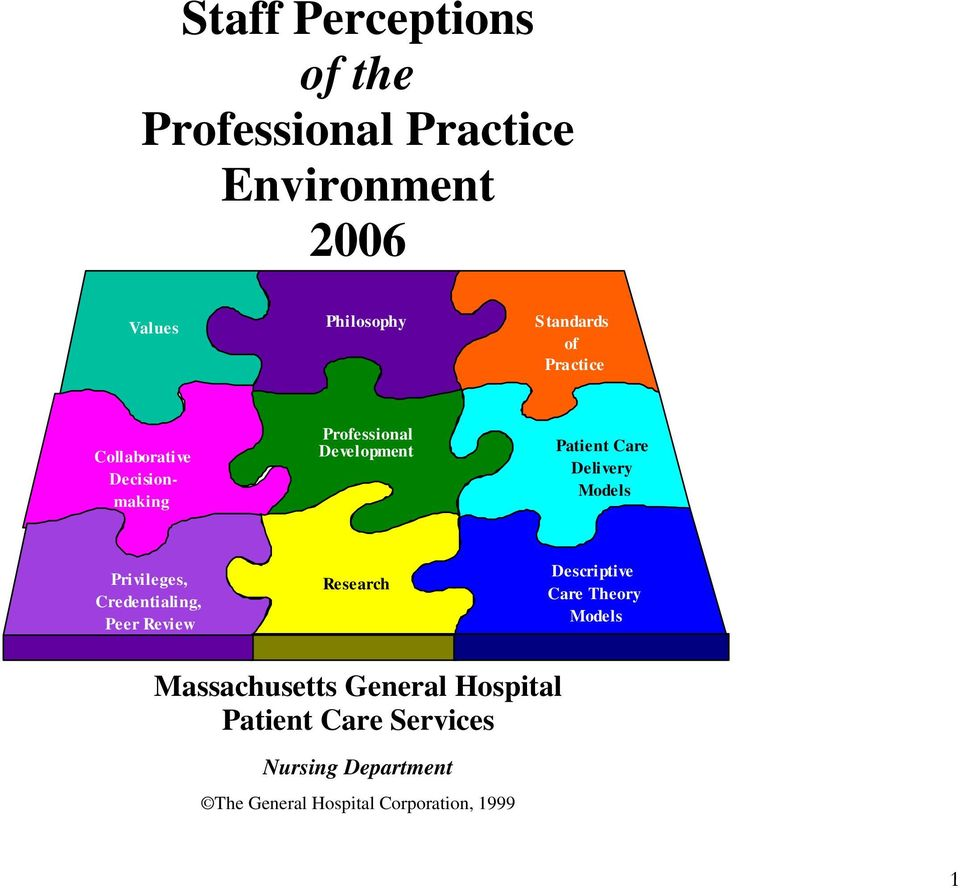 Privileges, Credentialing, Peer Review Research Descriptive Care Theory Models Massachusetts