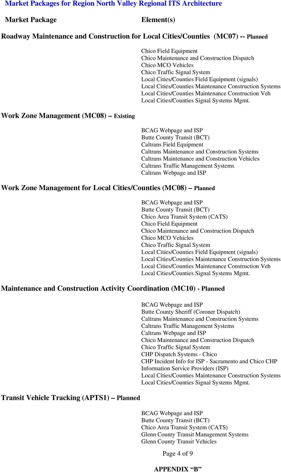 Management for Local Cities/Counties (MC08) Planned Local Cities/Counties Maintenance Construction Veh Maintenance and