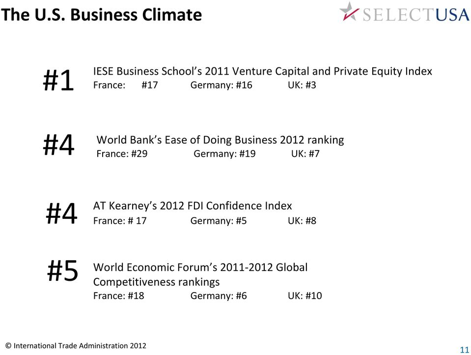 #17 Germany: #16 UK: #3 #4 World Bank s Ease of Doing Business 2012 ranking France: #29 Germany: