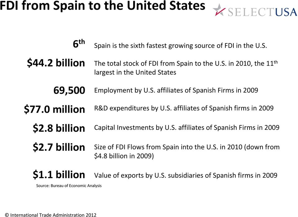 S. affiliates of Spanish Firms in 2009 R&D expenditures by U.S. affiliates of Spanish firms in 2009 Capital Investments by U.S. affiliates of Spanish Firms in 2009 Size of FDI Flows from Spain into the U.
