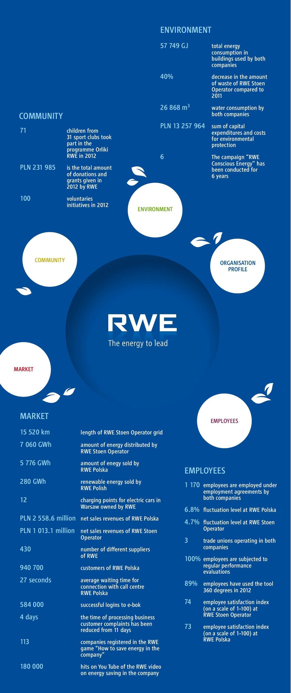 to 2011 water consumption by both companies sum of capital expenditures and costs for environmental protection The campaign RWE Conscious Energy has been conducted for 6 years COMMUNITY ORGANISATION