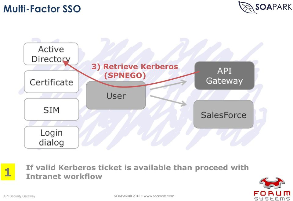 Kerberos ticket is available