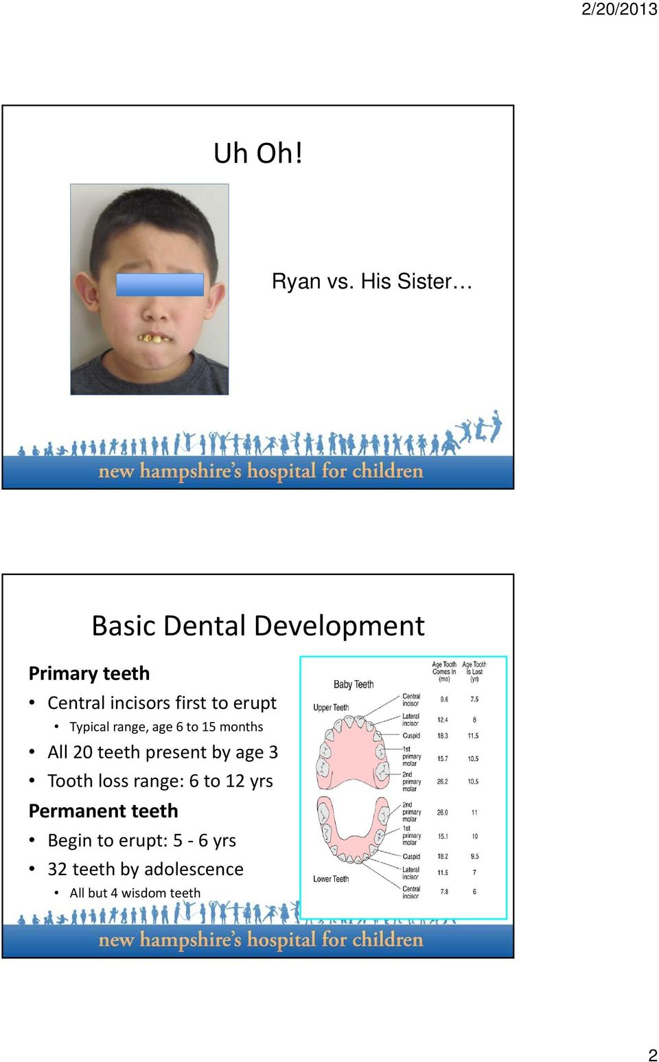 first to erupt Typical range, age 6 to 15 months All 20 teeth present