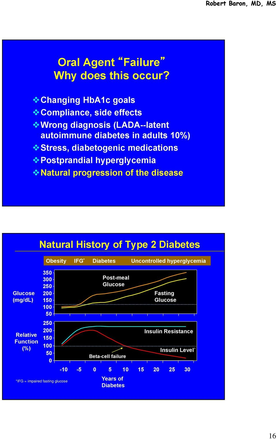 Postprandial hyperglycemia Natural progression of the disease Natural History of Type 2 Diabetes Obesity IFG * Diabetes Uncontrolled