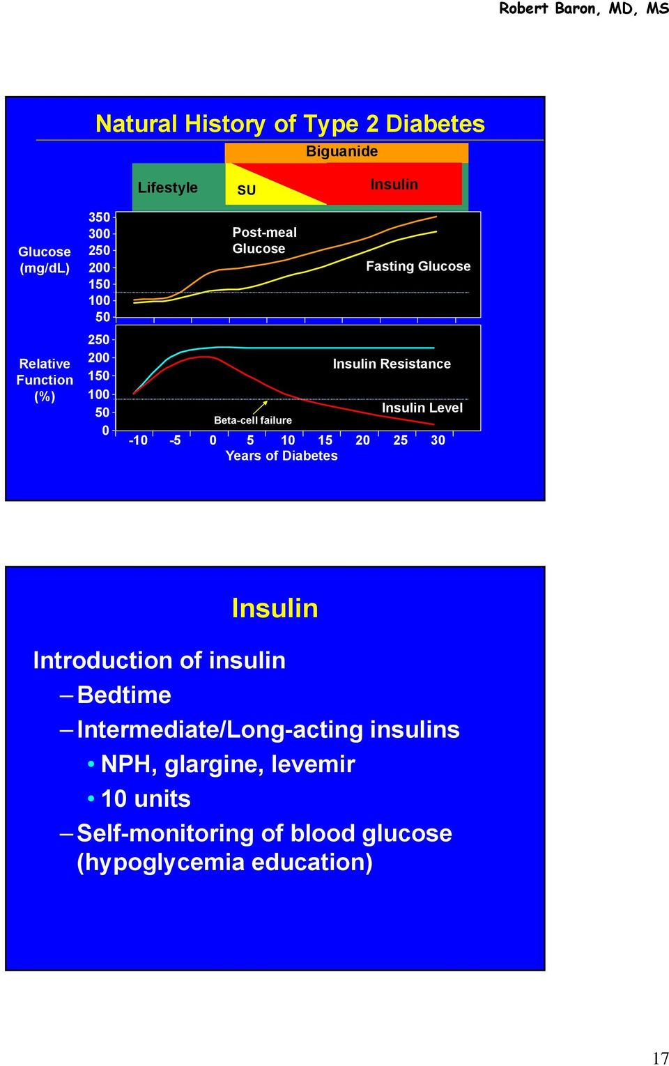 Resistance Insulin Level -10-5 0 5 10 15 20 25 30 Years of Diabetes Insulin Introduction of insulin Bedtime