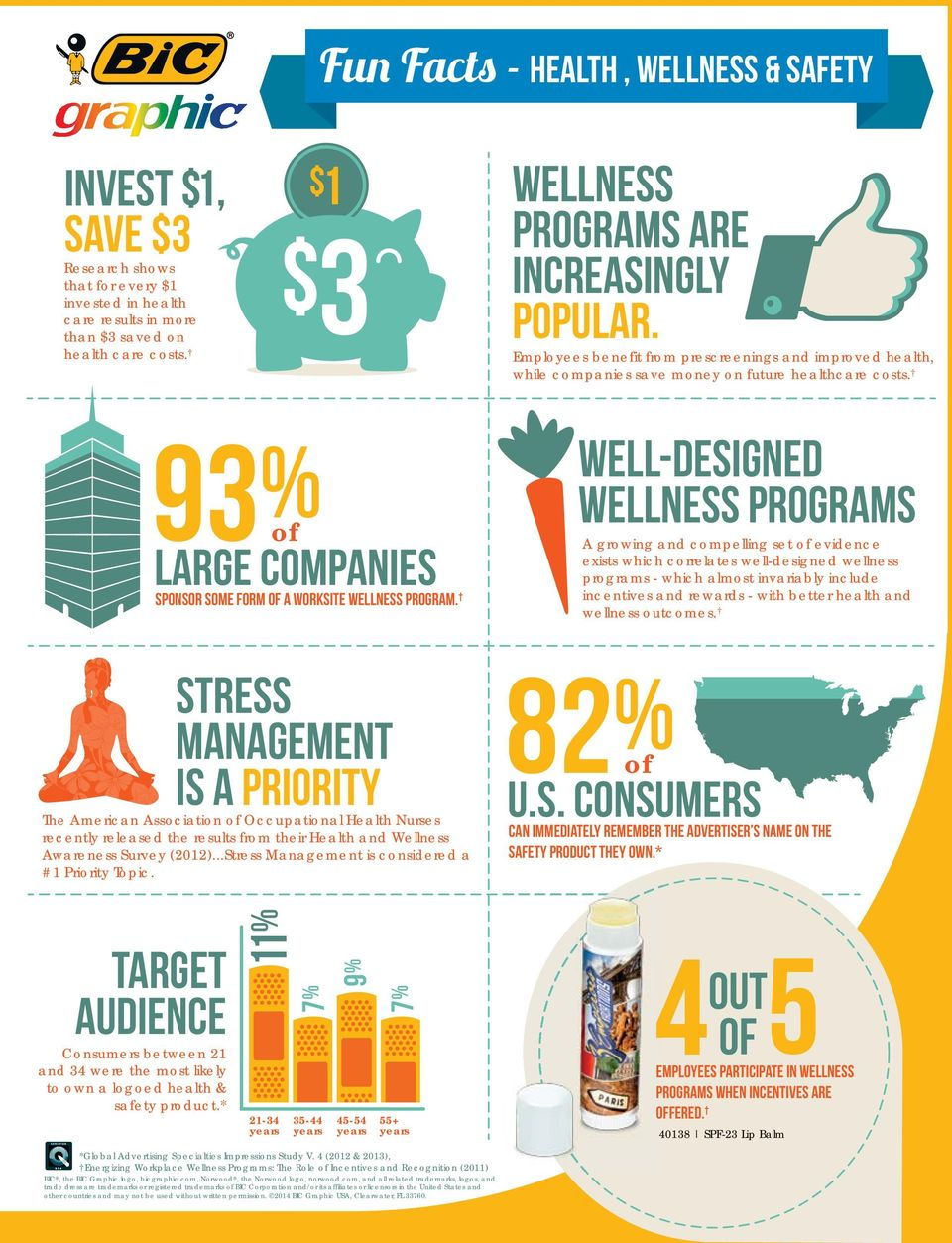 93% large companies sponsor some form a worksite wellness program.
