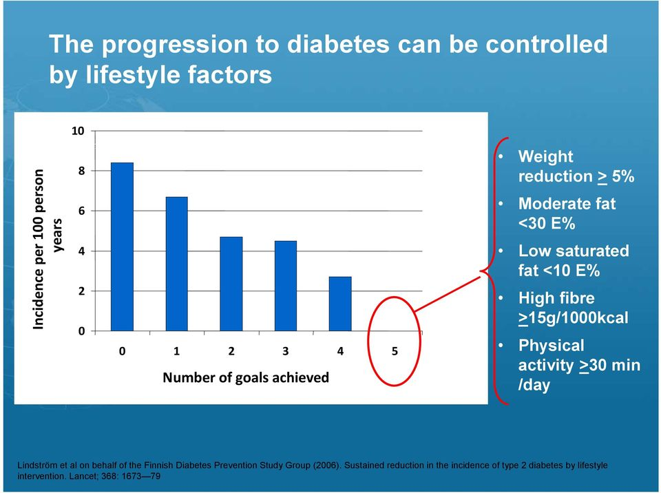 >15g/1000kcal Physical activity >30 min /day Lindström et al on behalf of the Finnish Diabetes Prevention Study