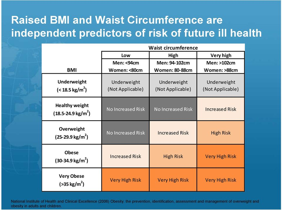 9 kg/m 2 ) No Increased Risk No Increased Risk Increased Risk Overweight (25-29.9 kg/m 2 ) No Increased Risk Increased Risk High Risk Obese (30-34.