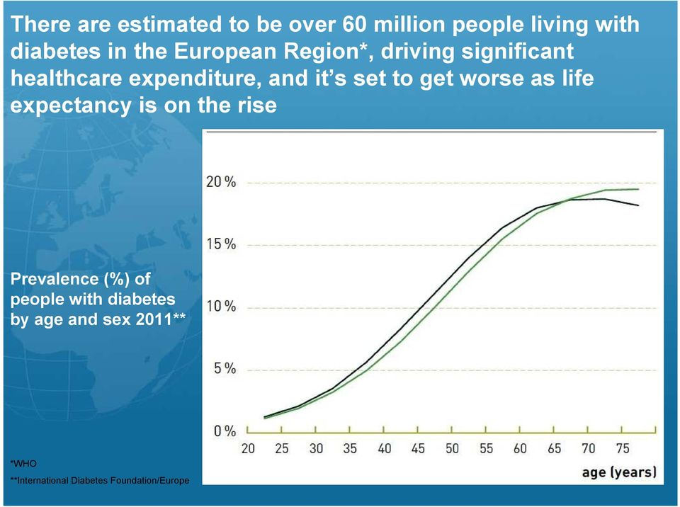 to get worse as life expectancy is on the rise Prevalence (%) of people with