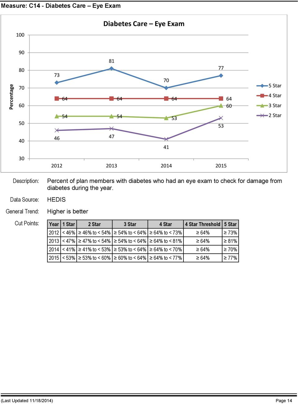 HEDIS Cut Points: Year 1 Star Threshold 2012 < 46% 46% to < 54% 54% to < 64% 64% to < 73% 64% 73% 2013 < 47% 47% to < 54% 54% to