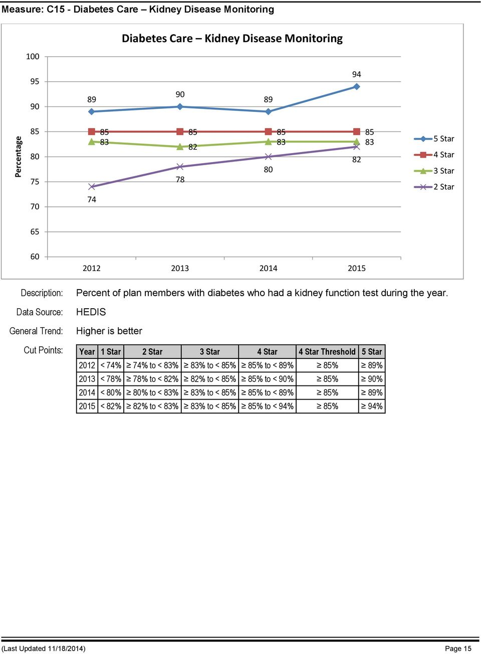 HEDIS Cut Points: Year 1 Star Threshold 2012 < 74% 74% to < 83% 83% to < 85% 85% to < 89% 85% 89% 2013 < 78% 78% to < 82% 82% to <