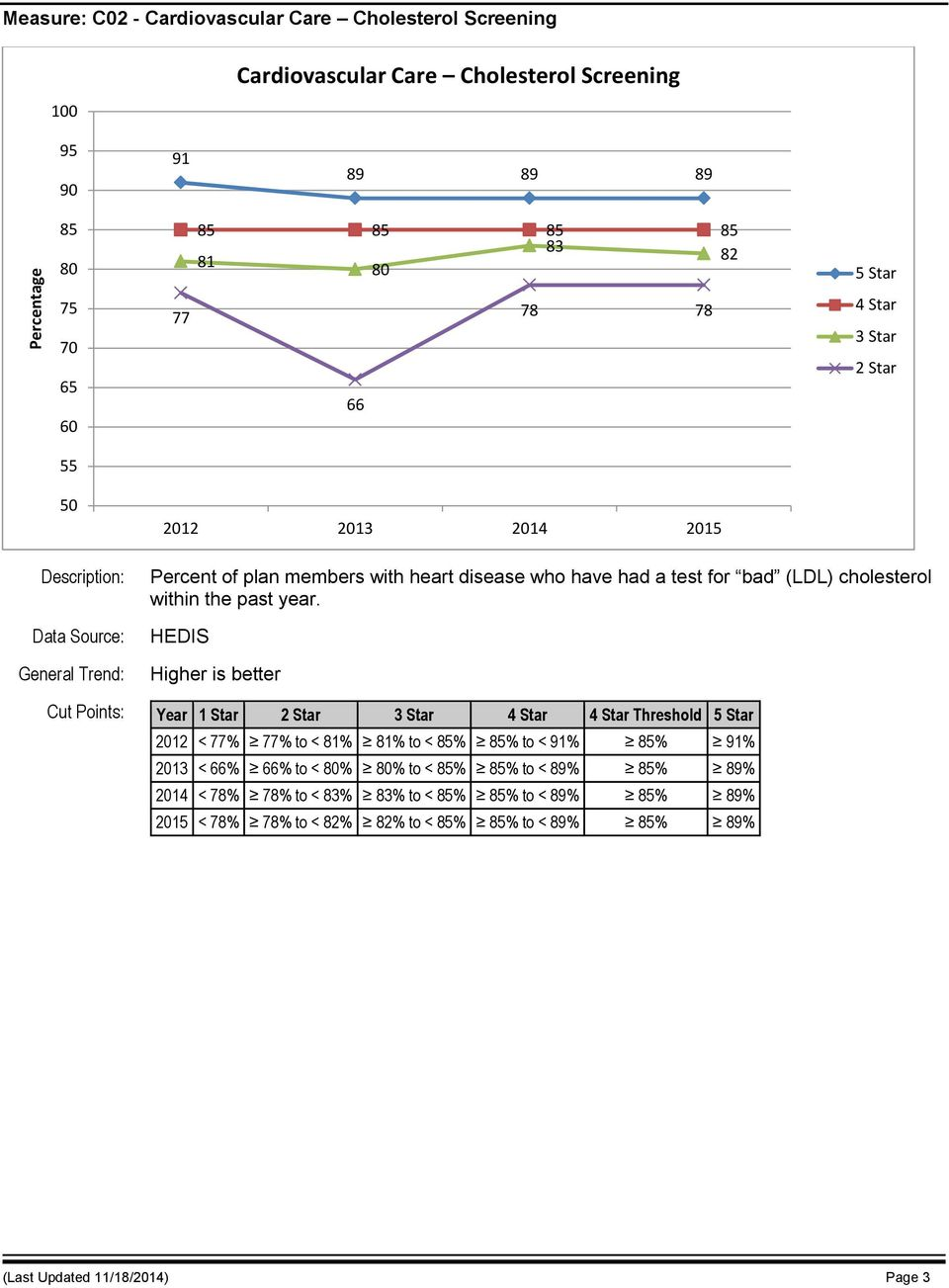HEDIS Cut Points: Year 1 Star Threshold 2012 < 77% 77% to < 81% 81% to < 85% 85% to < 91% 85% 91% 2013 < 66% 66% to < % % to < 85% 85% to <