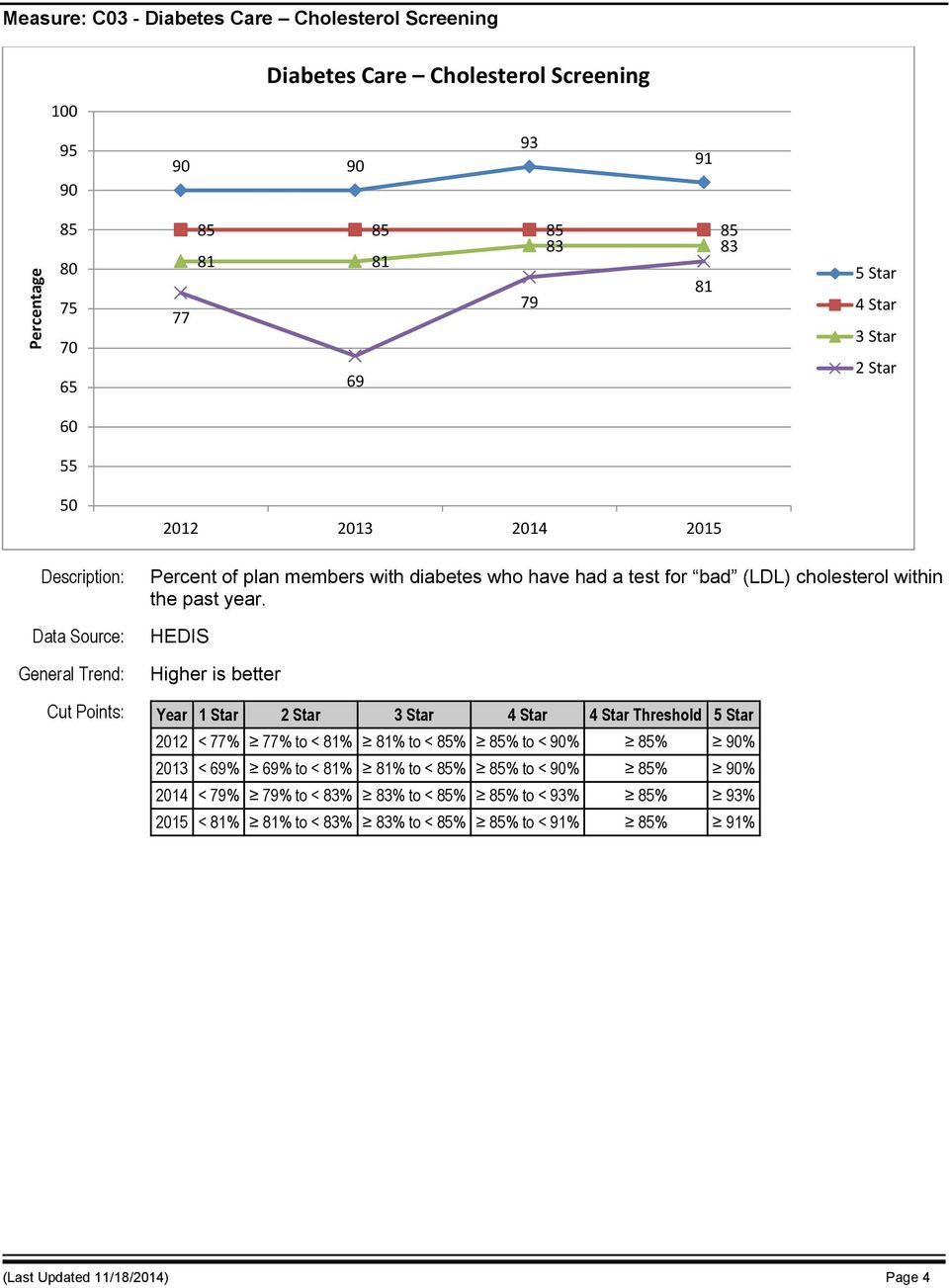 HEDIS Cut Points: Year 1 Star Threshold 2012 < 77% 77% to < 81% 81% to < 85% 85% to < % 85% % 2013 < 69% 69% to < 81% 81% to < 85% 85%