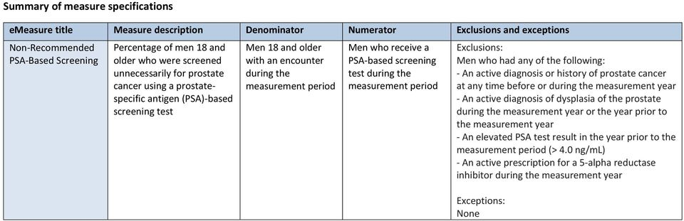 screening test during the measurement period Exclusions: Men who had any of the following: - An active diagnosis or history of prostate cancer at any time before or during the measurement year - An