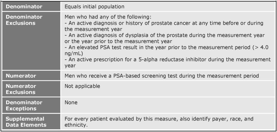 year prior to the measurement year - An elevated PSA test result in the year prior to the measurement period (> 4.