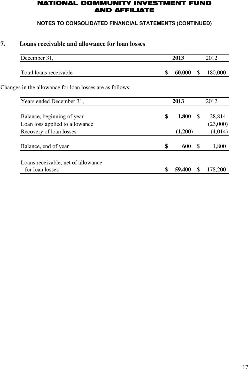 the allowance for loan losses are as follows: Years ended December 31, 2013 2012 Balance, beginning of year $ 1,800 $