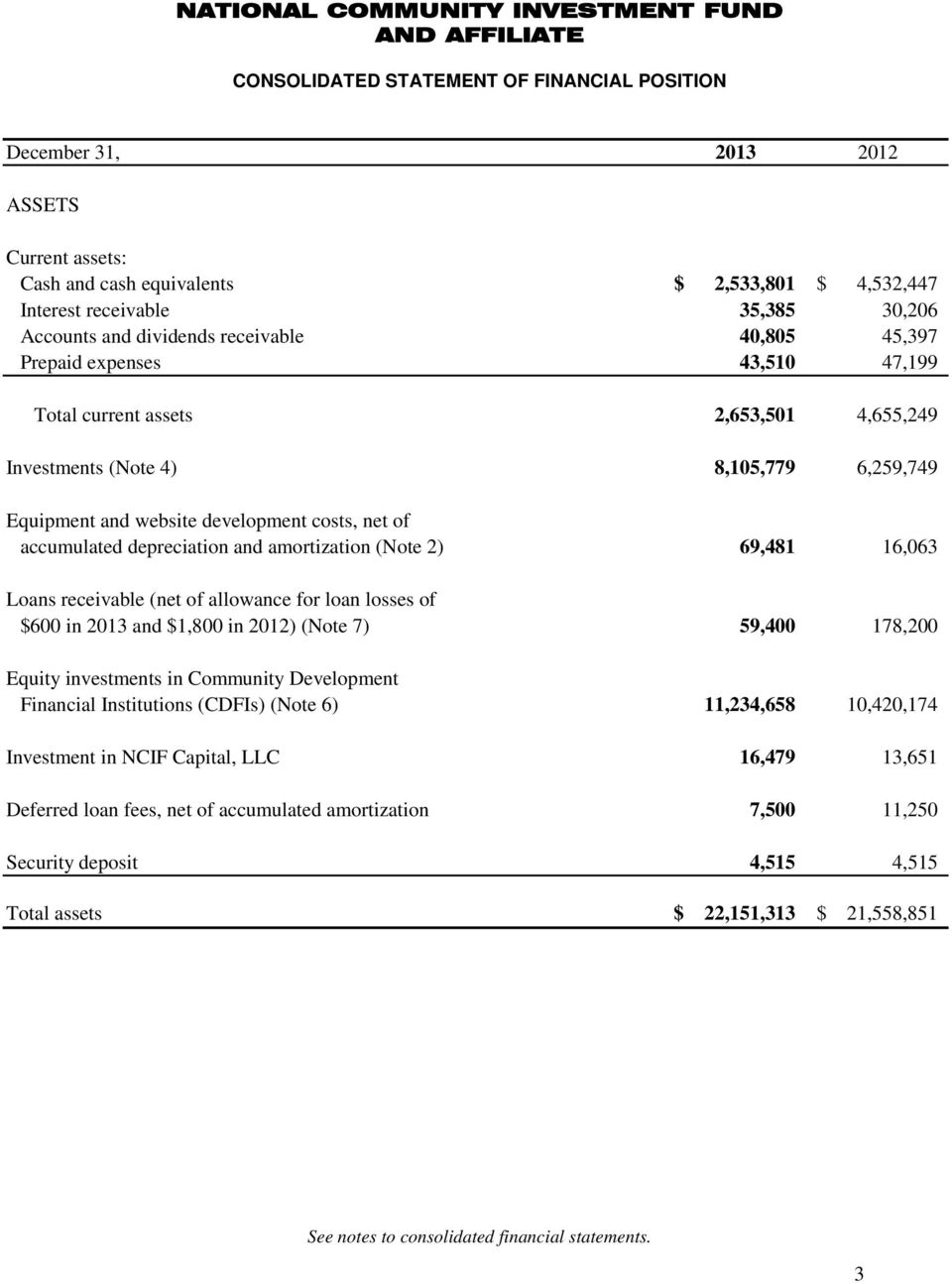 depreciation and amortization (Note 2) 69,481 16,063 Loans receivable (net of allowance for loan losses of $600 in 2013 and $1,800 in 2012) (Note 7) 59,400 178,200 Equity investments in Community